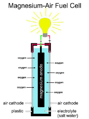 Magnesium-Air Fuel Cell