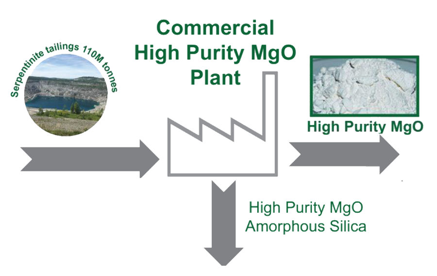 Commercial High Purity MgO Plant