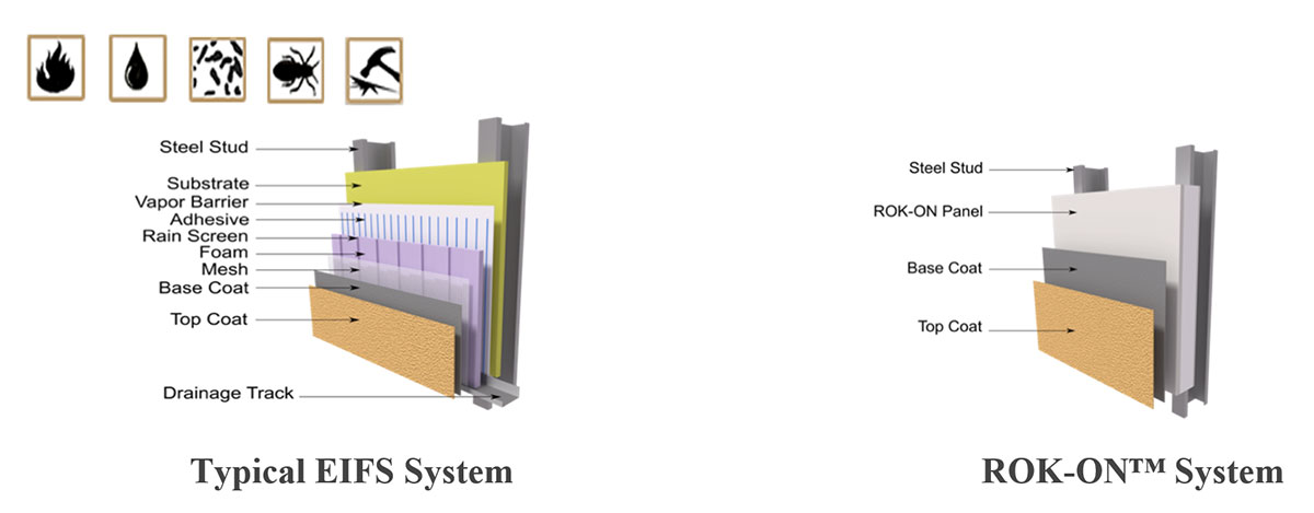 Typical EIFS System v. Rok-On System