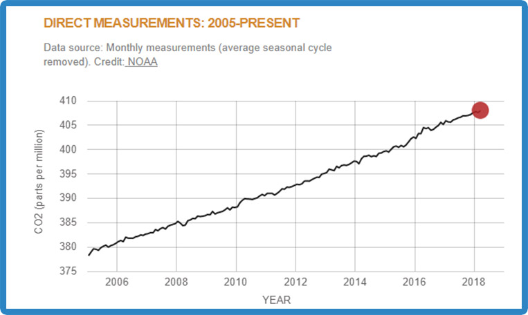 Recent CO2 measurements graph
