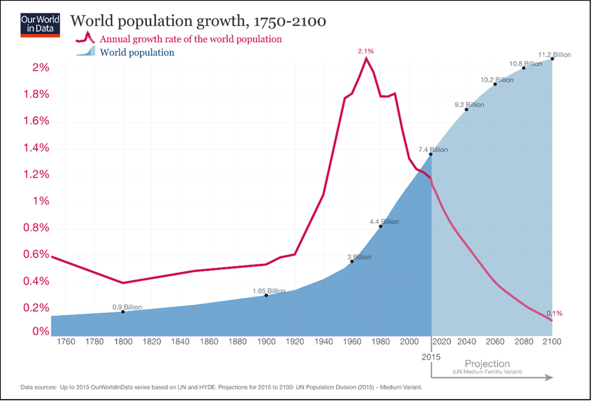 Wolrd population growth and projection